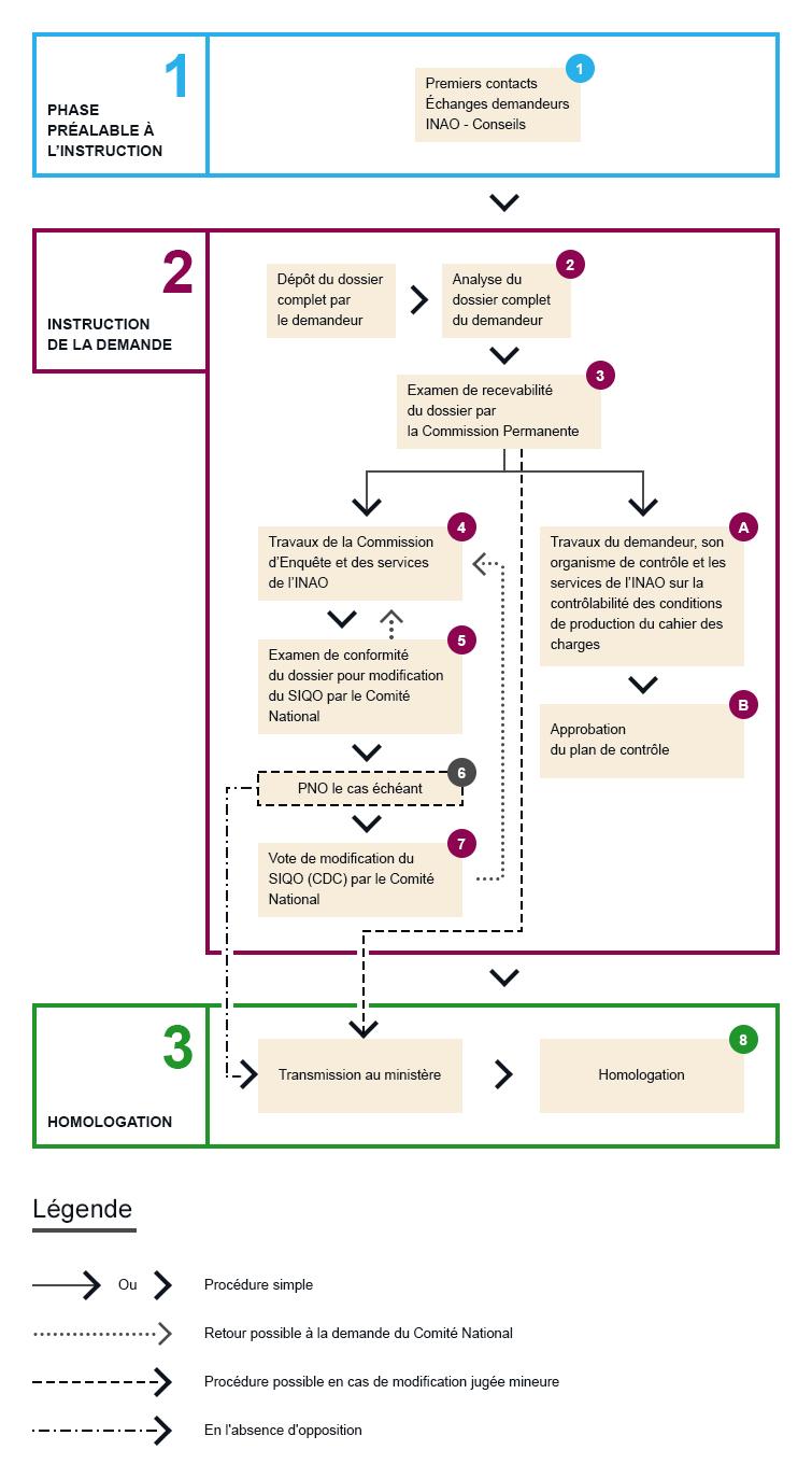 Schéma de modification LR