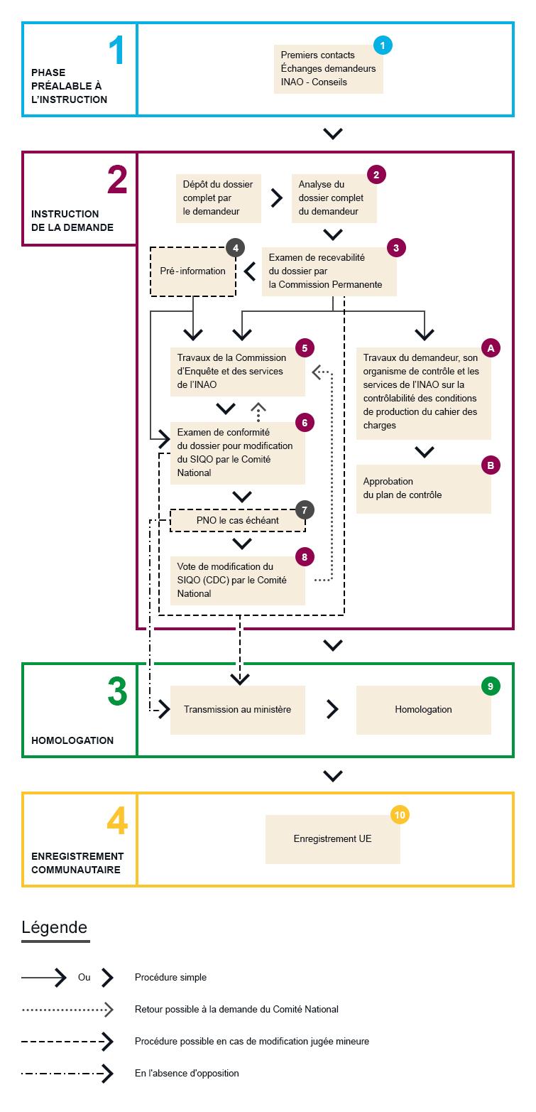 Schéma de modification STG