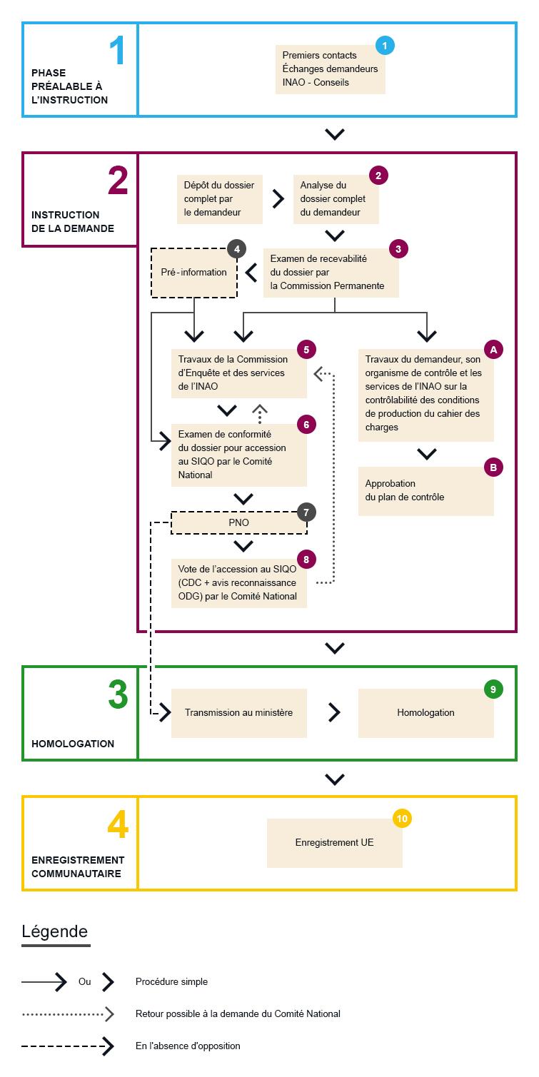 Schéma de reconnaissance STG