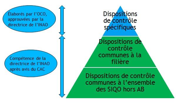 Composition d'un plan de contrôle
